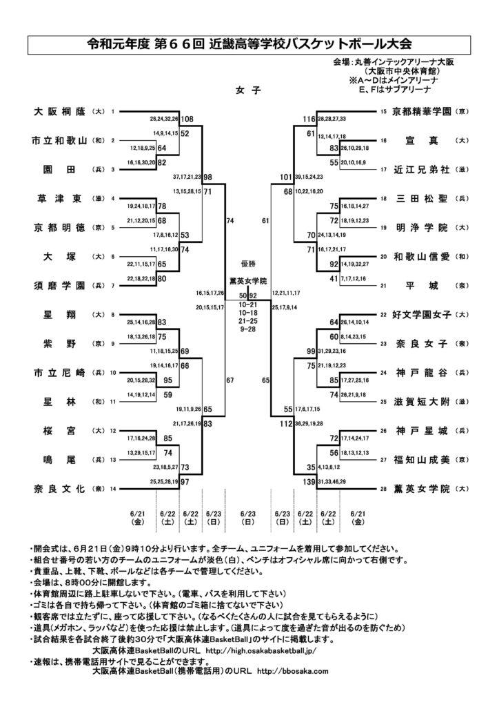 第66回近畿高校バスケットボール大会 女子試合結果