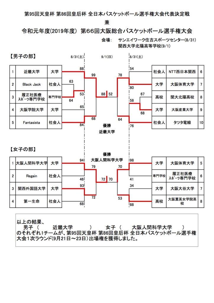 令和元年度(2019年度) 第66回大阪総合バスケットボール選手権大会 最終結果